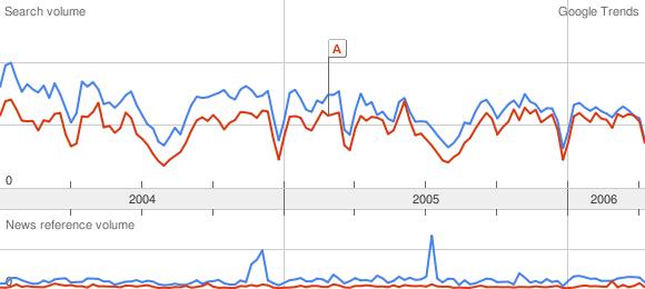 Google Trends: Grammatik title=