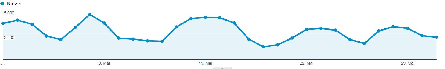 Besucherzahlen von Lern-Online.net im Mai 2018
