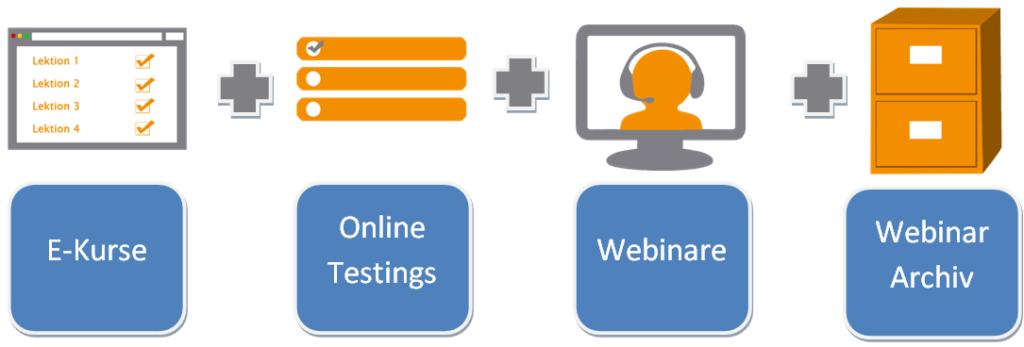 Bausteine vom Coaching Online Modul