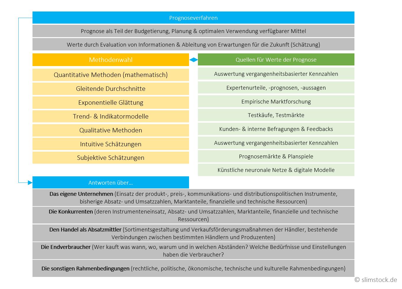 Prognoseverfahren in der Absatzplanung
