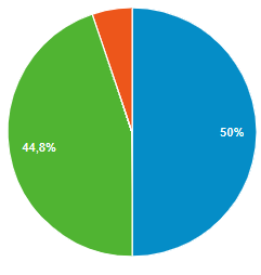 Prozentuale Aufteilung der Gerätekategorie