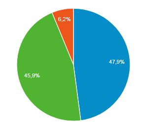 Prozentuale Aufteilung der Gerätekategorie: Mobile,Desktop + Tablet