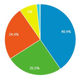 Betriebssystem Verteilung Lern-Online.net Mai 2018