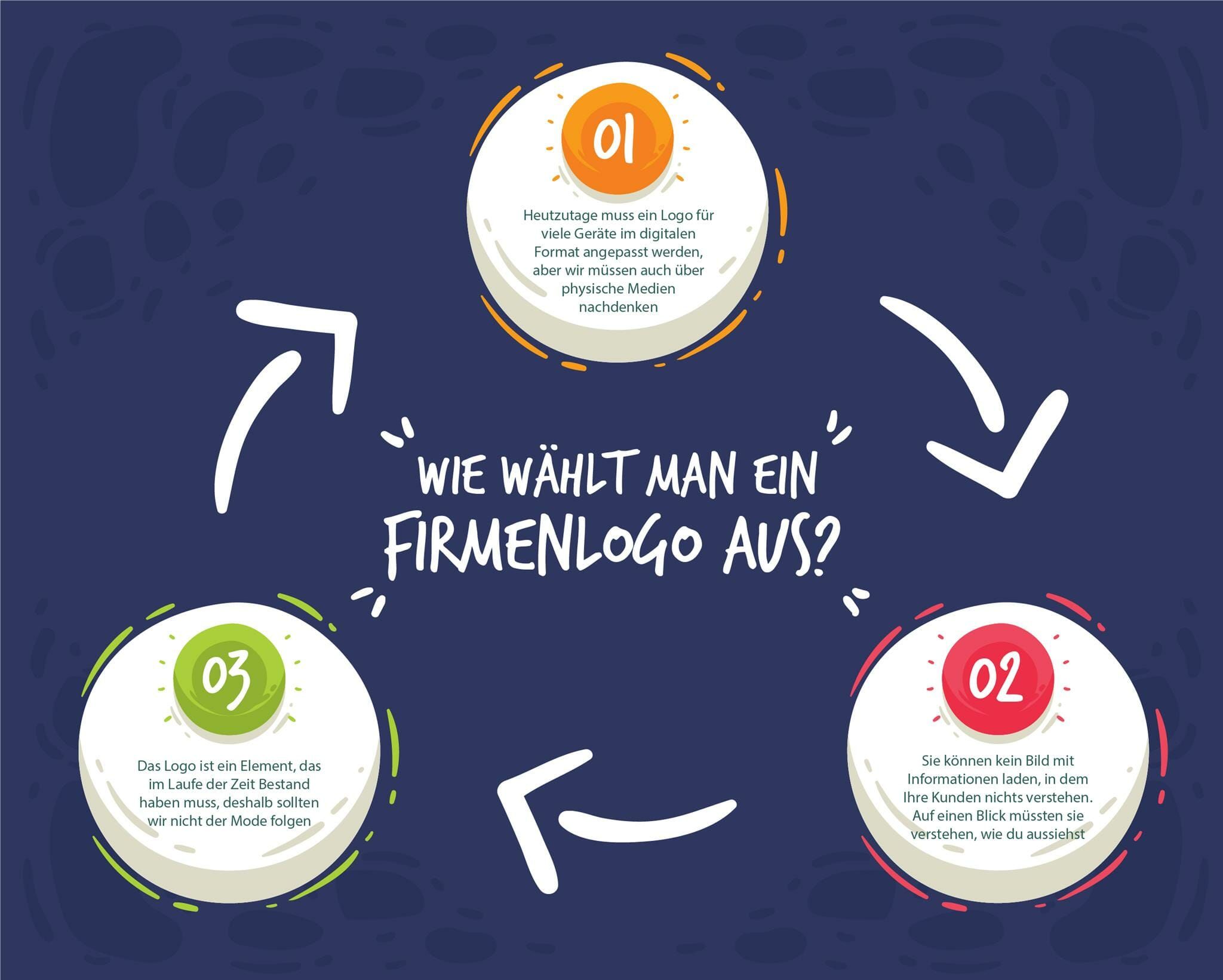 Infografik Shopify: Wie wählt man ein Firmenlogo aus?