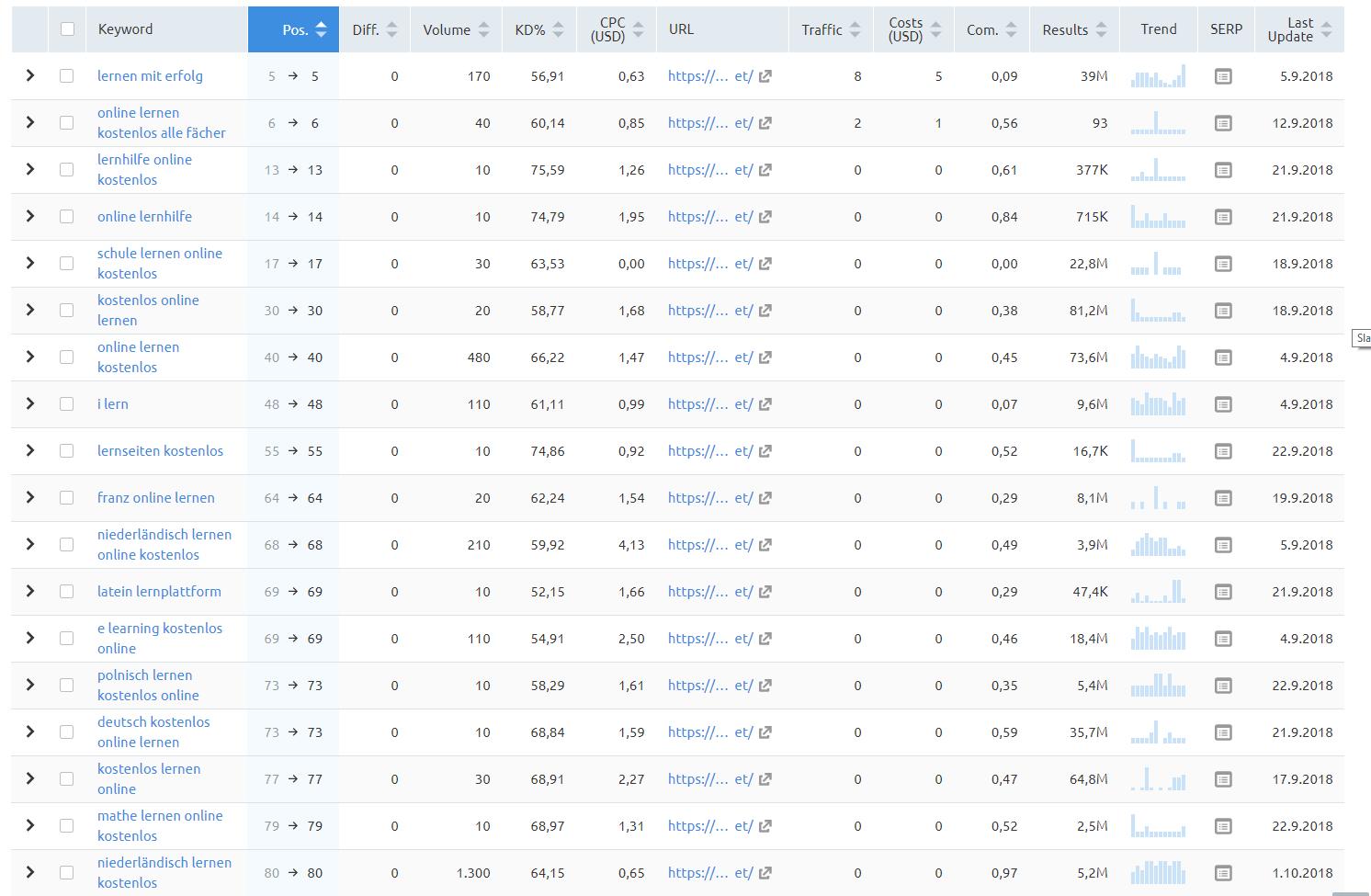 webseite-check-keyword-analyse-google