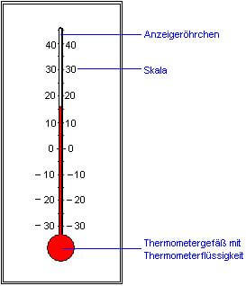 Aufbau eines thermometers