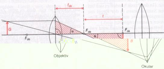 linsen geometrische optik optik physik start lern. Black Bedroom Furniture Sets. Home Design Ideas
